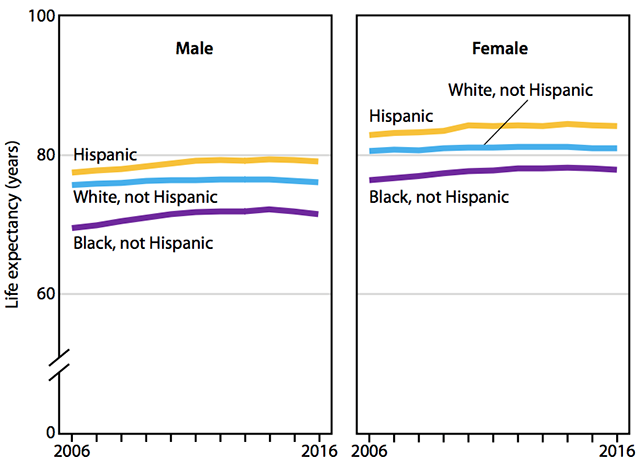 Life expectancy at birth, by sex and race and Hispanic origin: United States, 2006–2016