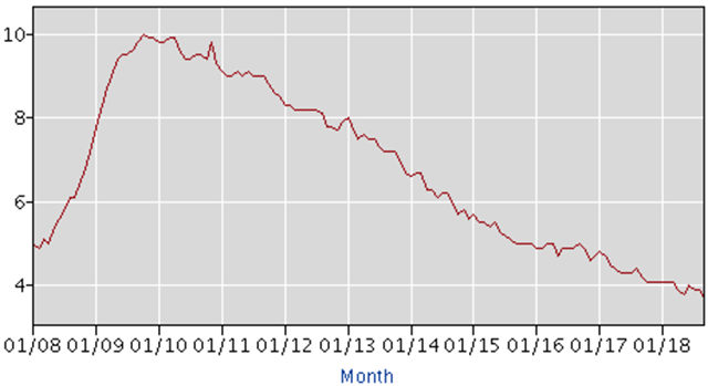 Unemployment rate from 2008-2018