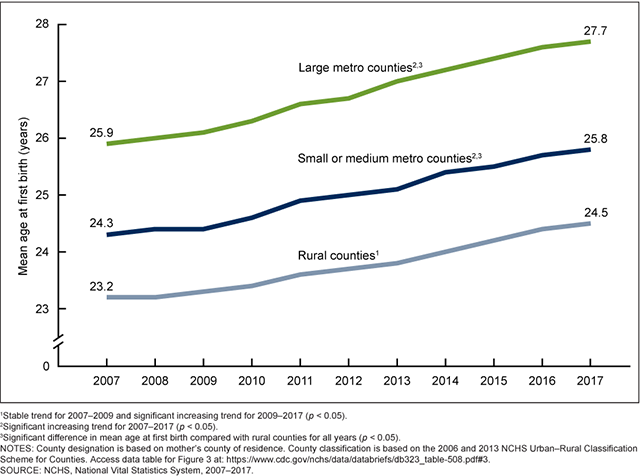 Mean age at first birth, by urbanization level: United States, 2007–2017