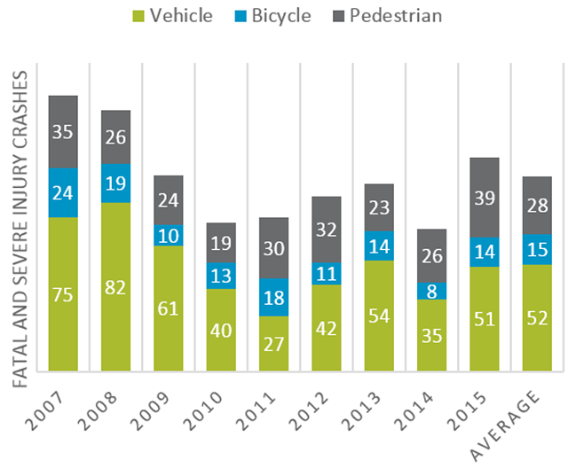 Number of fatal and severe injury crashes (2007-2015)