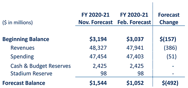 Lower projected balance for FY 2020-21