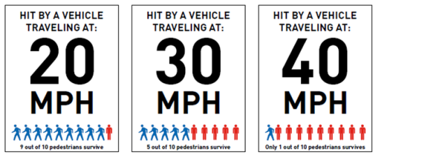 Speed is especially lethal for vulnerable users like pedestrians and people biking. The risk of injury and death increases as speed increases.