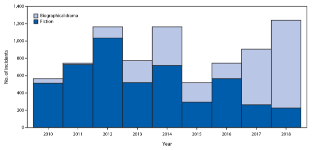Number of tobacco incidents in PG-13–rated movies, by genre — United States, 2010–2018