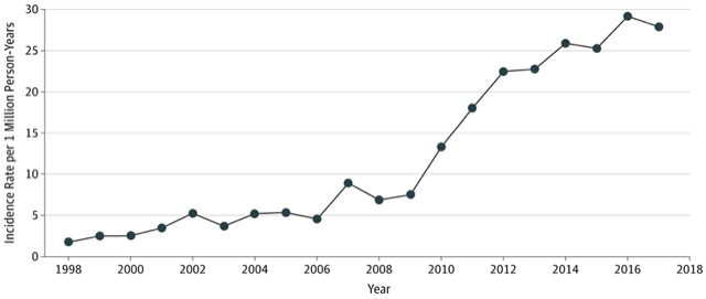Incidence of Cell Phone-Related Injuries From January 1998 Through December 2017