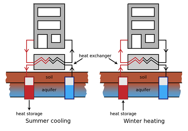Aquifer thermal energy storage employs a system of wells and heat exchangers to store and recover heat using groundwater.