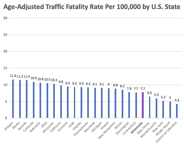 When adjusted for age, Minnesota actually ranks sixth nationally for lowest traffic fatally rate.