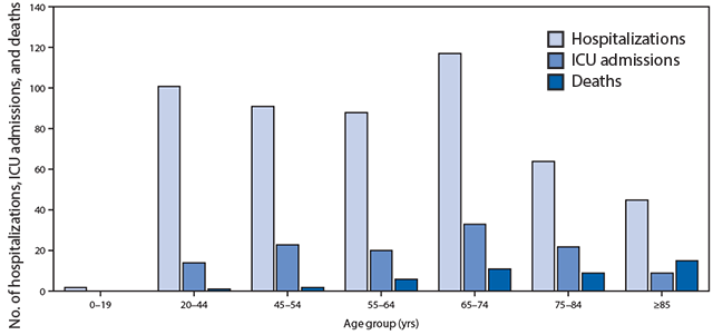 Coronavirus disease 2019 hospitalizations, intensive care unit admissions, and deaths, by age group — United States, February 12– March 16, 2020