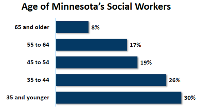 age of Minnesota's social workers