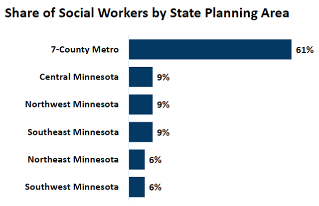 Share of social workers by state planning area