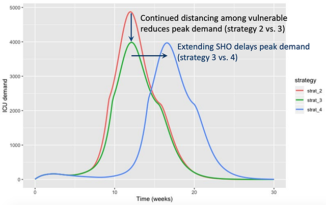 The model looks at six different policy scenarios and attempts to time the peak of cases and ICU needs. This chart depicts scenarios 2 vs. 3 vs. 4.