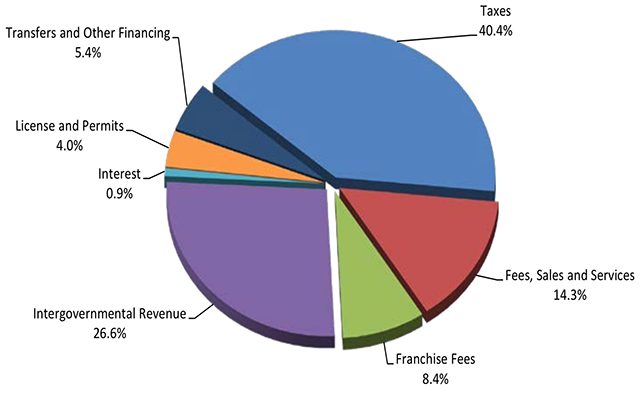 City of St. Paul budget sources