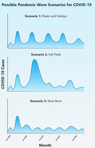 wave scenarios