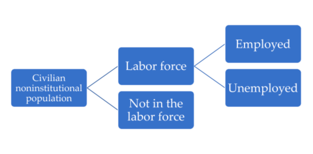 diagram showing makeup of labor force, described in following paragraph