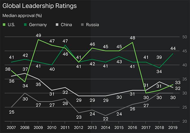 Global Leadership Rankings