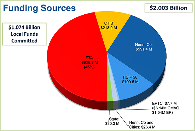 SWLRT funding sources