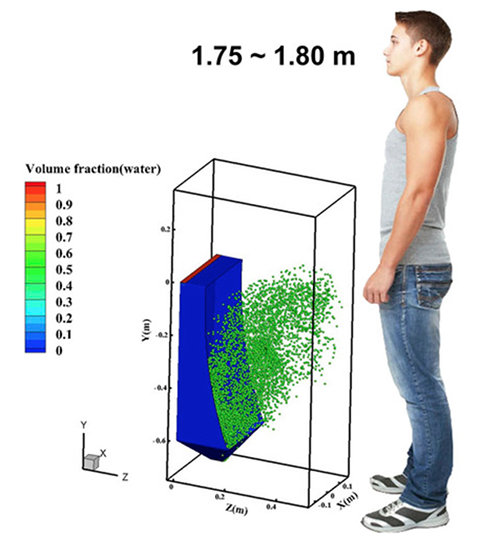 Dynamic virus movement during and after a 2.6 s urinal flushing with a total duration of 5.5 s.