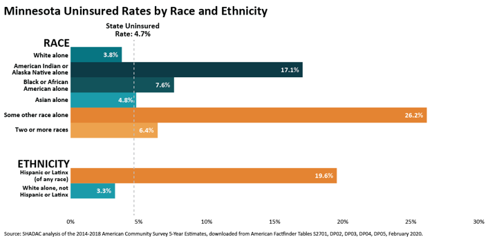 chart showing health insurance rates by race or ethnic group