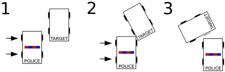 The PIT maneuver