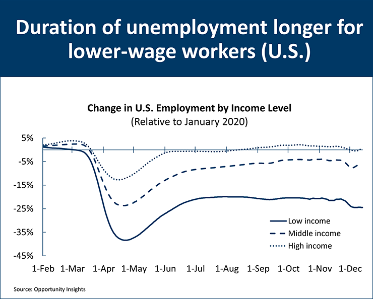 U.S. unemployment graph