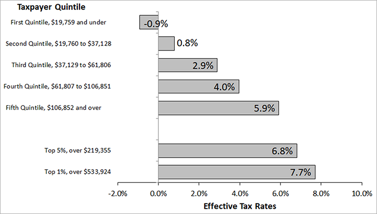 Individual Income Tax: Effective Rates