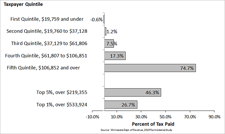 Individual Income Tax: Who Pays the Tax