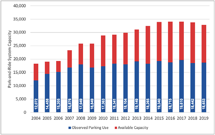 Regional Park and Ride system usage 2004-2019