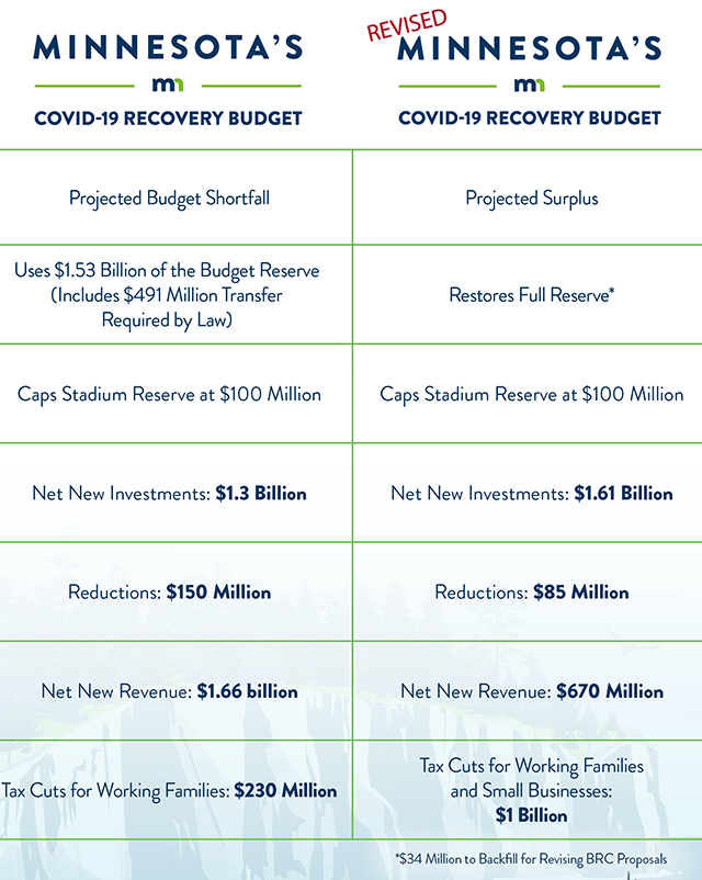 chart: Minnesota's original COVID-19 recovery budget compared with the revised version