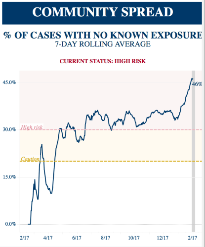 line chart showing a big rise in covid-19 cases with no known exposure in the first months of 2021