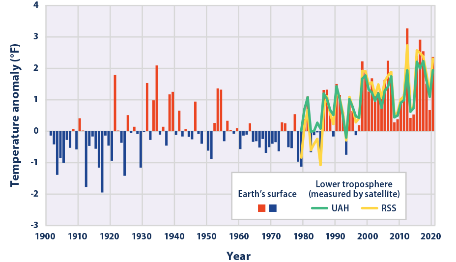 This figure shows how annual average temperatures in the contiguous 48 states have changed since 1901.