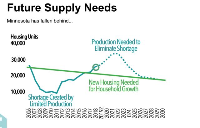 chart showing estimated housing needs