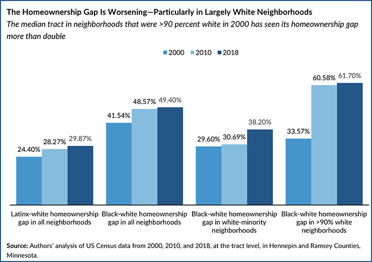 Black homeownership rates decreased in wealthy white suburbs.