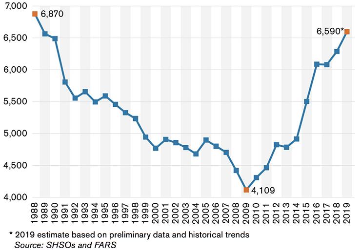 U.S. pedestrian fatalities 1989-2019