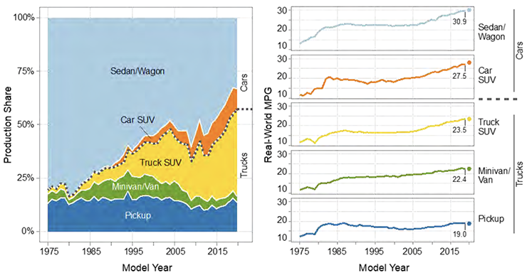 Production share and estimated real-world fuel economy