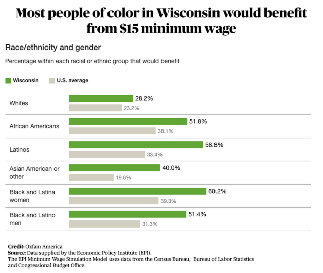 bar chart showing which groups would benefit most from a higher minimum wage in wisconsin. Black and Latina women have the highest share that would benefit, over 60%