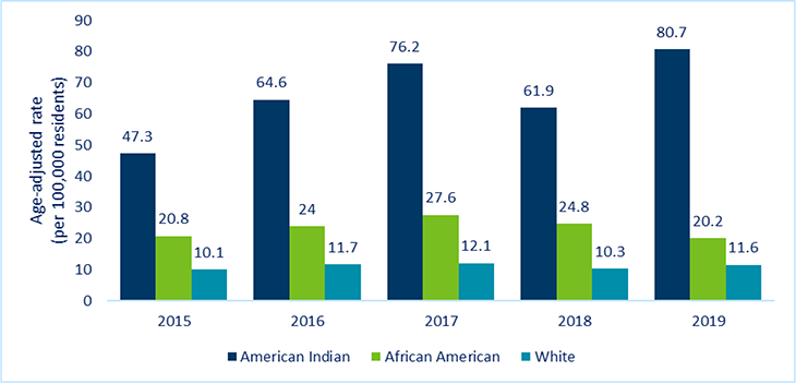 Disparities in overdose deaths