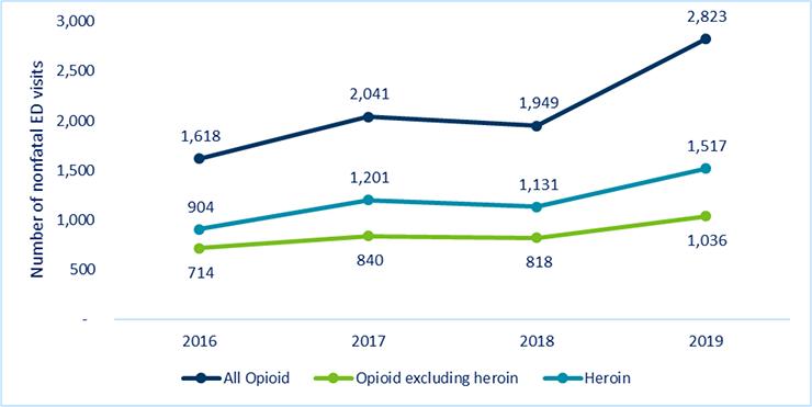 Nonfatal opioid overdoses