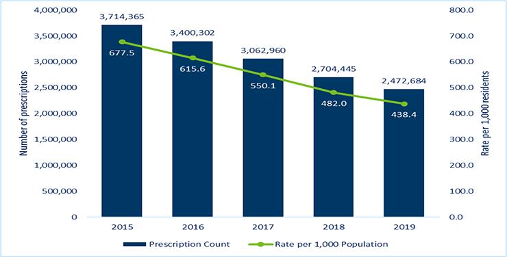 Opioid prescriptions and prescription rate per 1,000 Minnesota residents