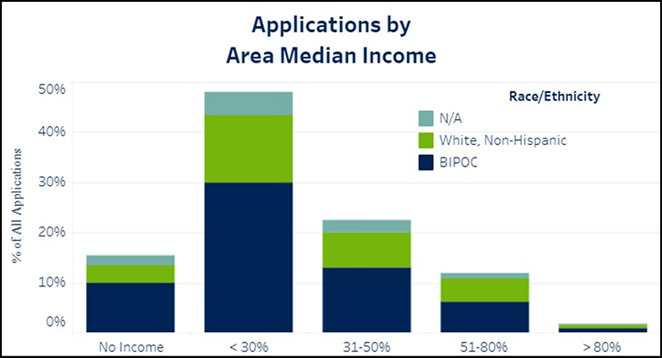 Two-thirds of applicants have extremely low incomes. Two-thirds of applicants are people of color.