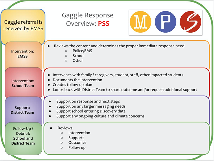 """A presentation sent to Minneapolis teachers explains how the district responds after Gaggle flags a """"possible student situation"""" that officials say present an imminent threat."""