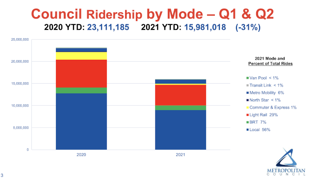 chart showing year to date changes in metro transit ridership between 2020 and 2021. ridership is down in almost every service category