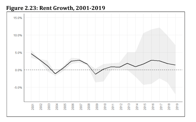 chart showing historical rent growth rates in minneapolis