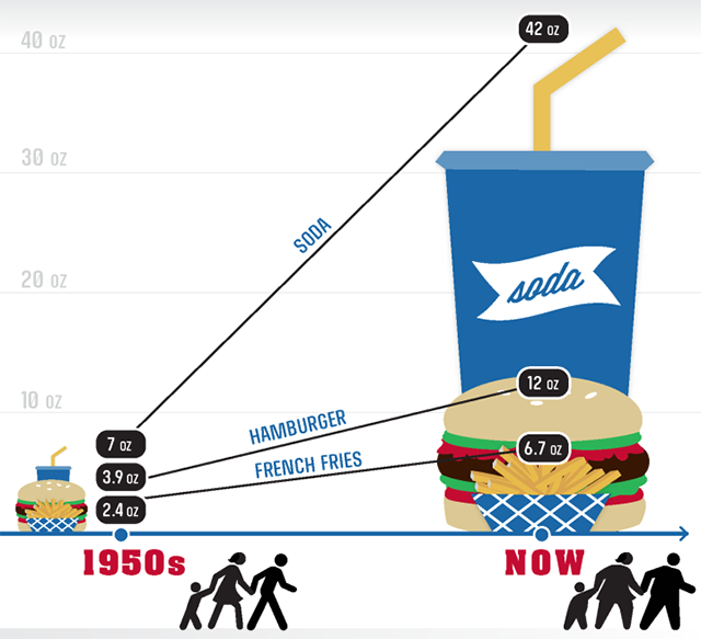 The average restaurant meal is more than 4x larger than in the 1950s