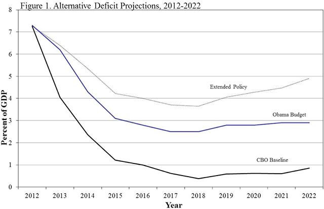 Alternative deficit projections