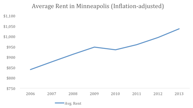 Average rent in Minneapolis