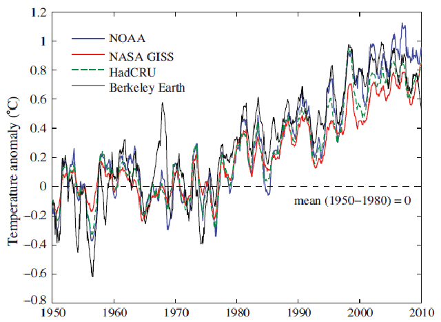 Chart showing world temperature
