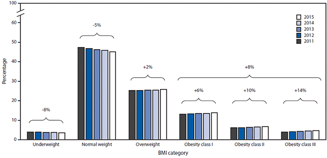Prevalences and relative changes in prepregnancy BMI categories