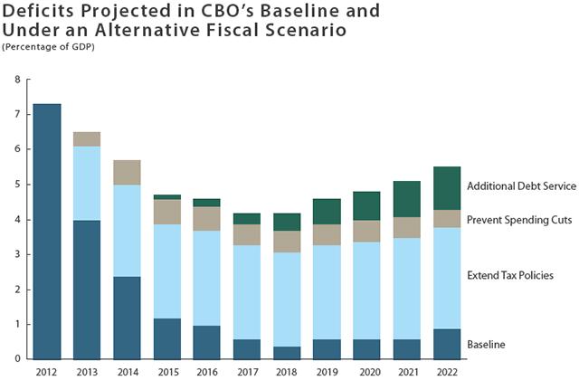 CBO Deficit Projection Chart