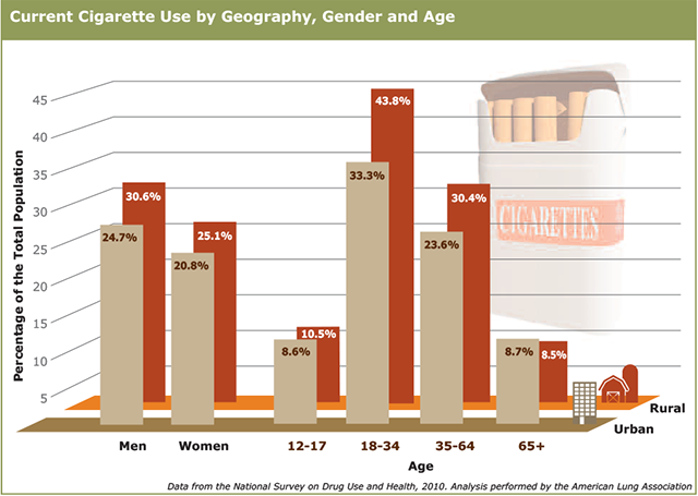 Current cigarette use by gender, geography and age