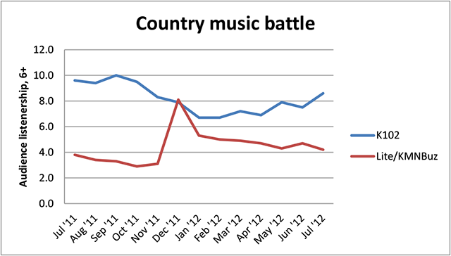 Country Music Battle