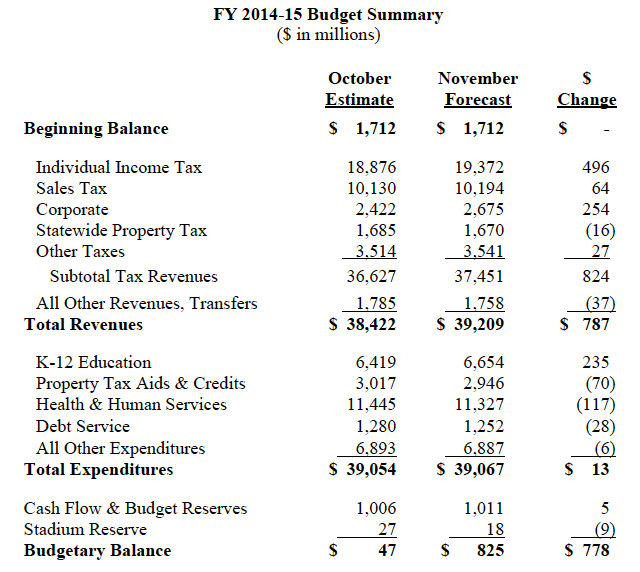FY 2014-2015 Budget Summary